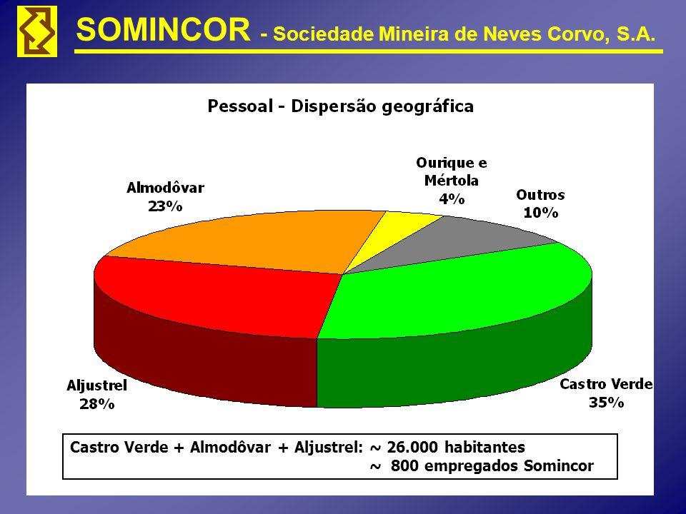 SOMINCOR - Sociedade Mineira de Neves Corvo, S.A. Castro Verde + Almodôvar + Aljustrel: ~ 26.000 habitantes ~ 800 empregados Somincor