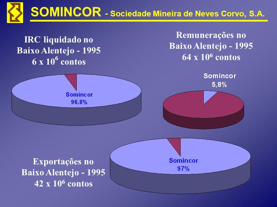 SOMINCOR - Sociedade Mineira de Neves Corvo, S.A. IRC liquidado no Baixo Alentejo - 1995 6 x 10 6 contos Remunerações no Baixo Alentejo - 1995 64 x 10
