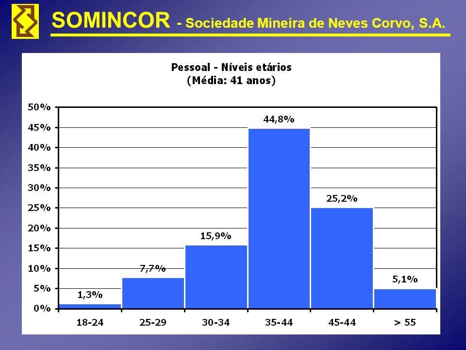 SOMINCOR - Sociedade Mineira de Neves Corvo, S.A.