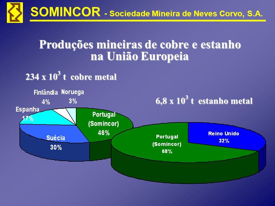 234 x 10 3 t cobre metal 6,8 x 10 3 t estanho metal Produções mineiras de cobre e estanho na União Europeia
