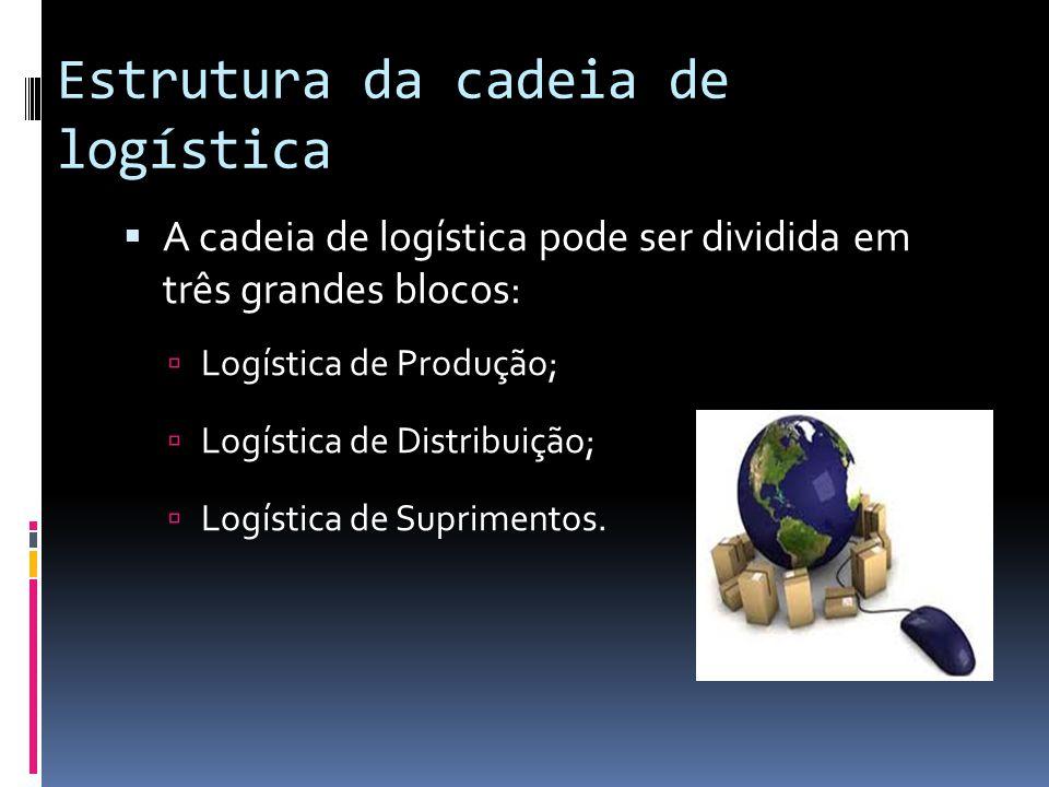 Estrutura da cadeia de logística A cadeia de logística pode ser dividida em três grandes blocos: Logística de Produção; Logística de Distribuição; Log
