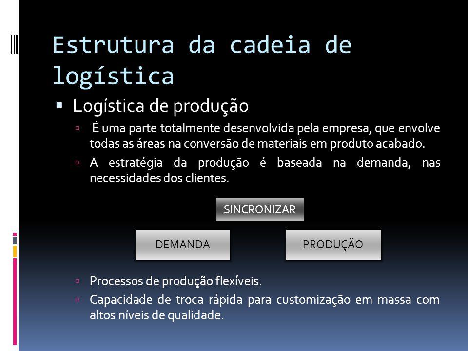 Estrutura da cadeia de logística Logística de produção É uma parte totalmente desenvolvida pela empresa, que envolve todas as áreas na conversão de ma