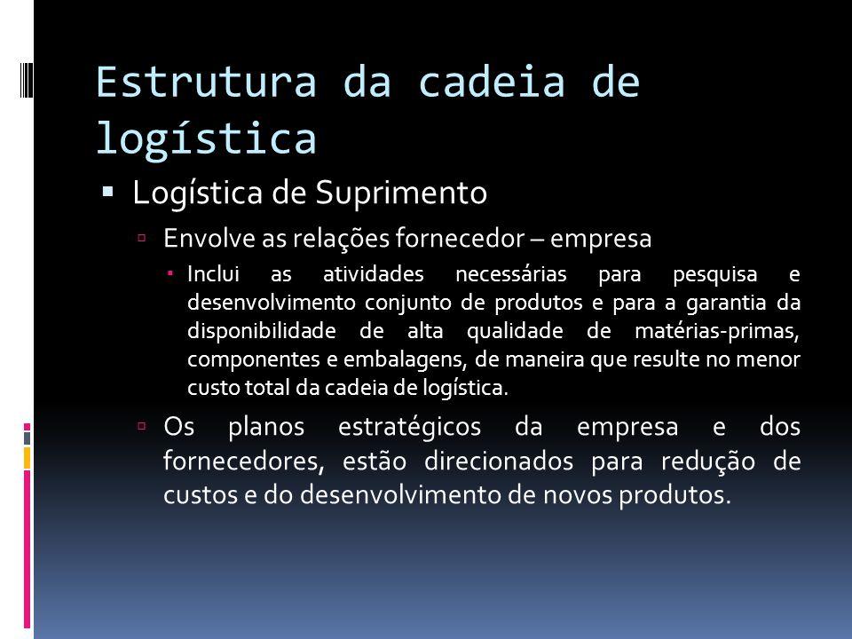 Estrutura da cadeia de logística Logística de Suprimento Envolve as relações fornecedor – empresa Inclui as atividades necessárias para pesquisa e des