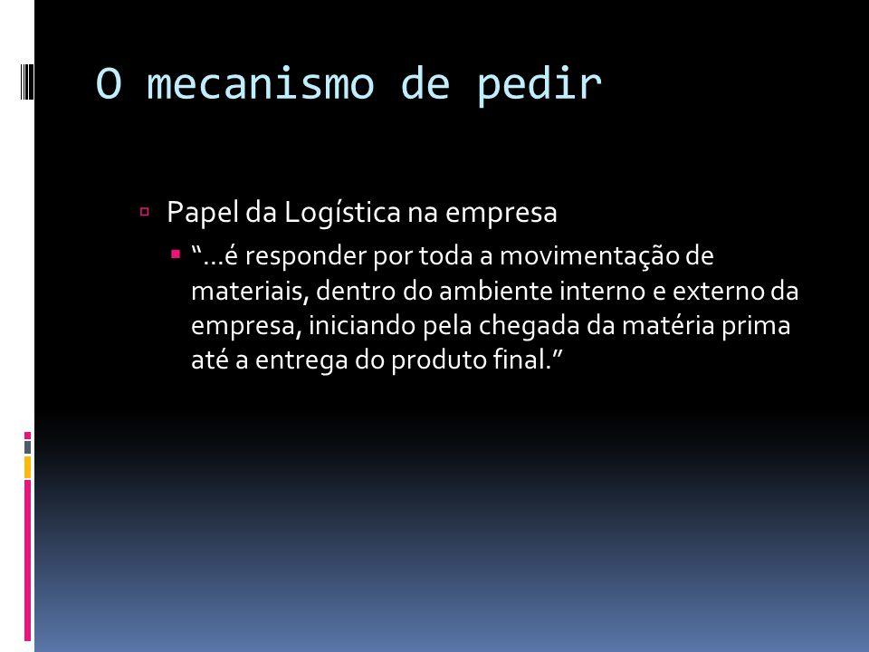 O mecanismo de pedir As atividades Logísticas são divididas em: Atividades primárias Transporte Gestão de Estoques Processamento de Pedidos Atividades Secundárias Armazenagem Manuseio de materiais Embalagem de proteção Programação de produtos Manutenção de informação
