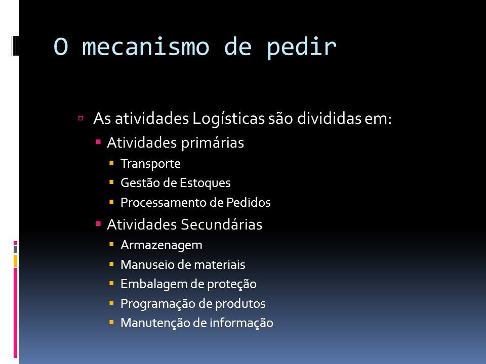 O mecanismo de pedir As atividades Logísticas são divididas em: Atividades primárias Transporte Gestão de Estoques Processamento de Pedidos Atividades
