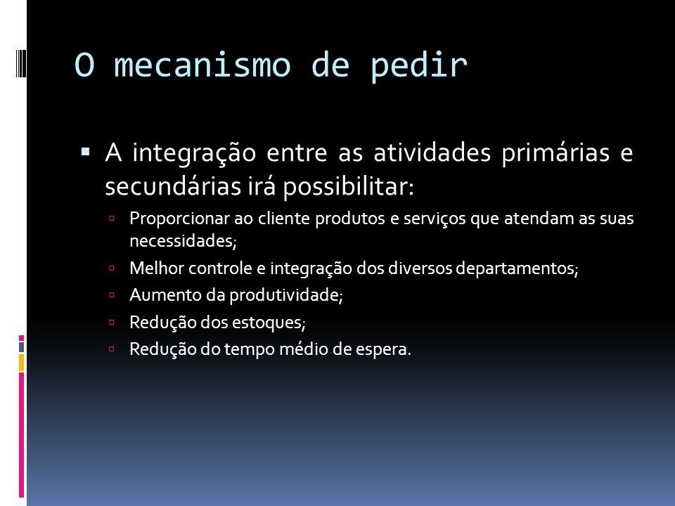 O mecanismo de pedir A integração entre as atividades primárias e secundárias irá possibilitar: Proporcionar ao cliente produtos e serviços que atenda