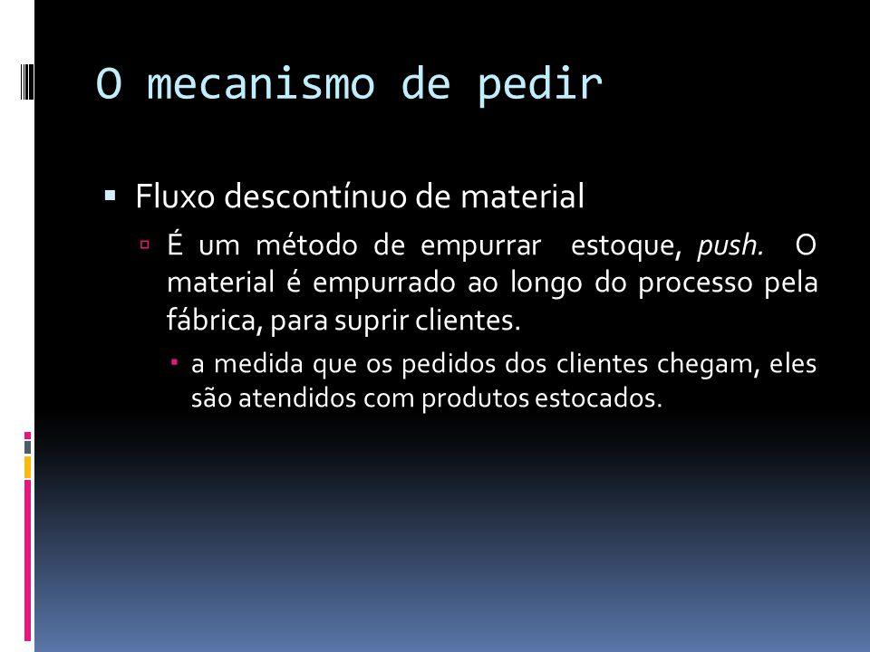 O mecanismo de pedir Fluxo descontínuo de material É um método de empurrar estoque, push. O material é empurrado ao longo do processo pela fábrica, pa