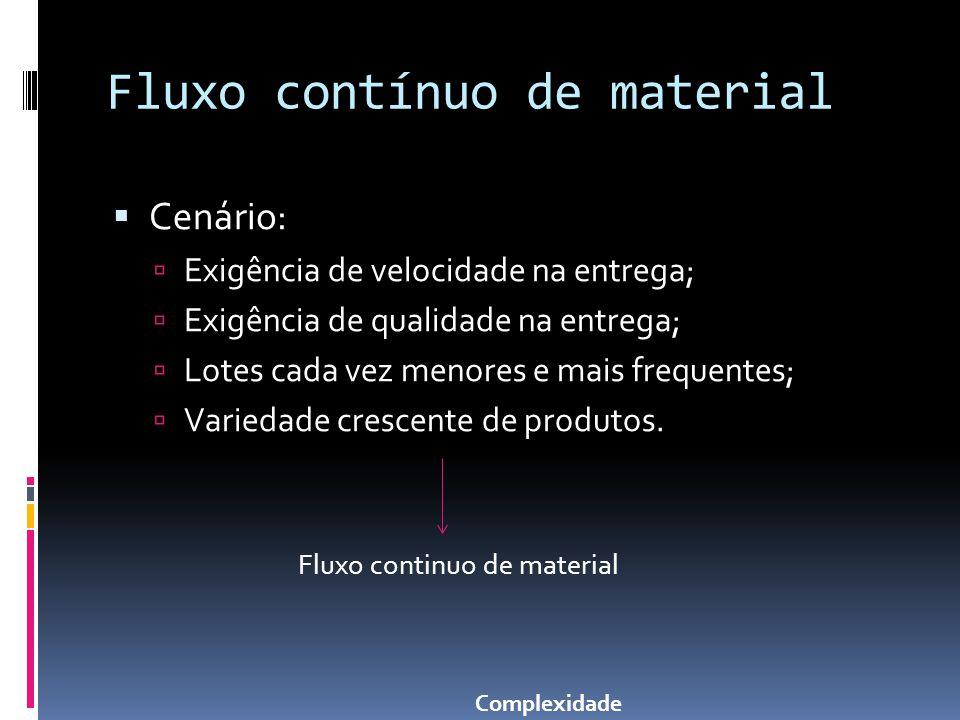 Fluxo contínuo de material Cenário: Exigência de velocidade na entrega; Exigência de qualidade na entrega; Lotes cada vez menores e mais frequentes; V