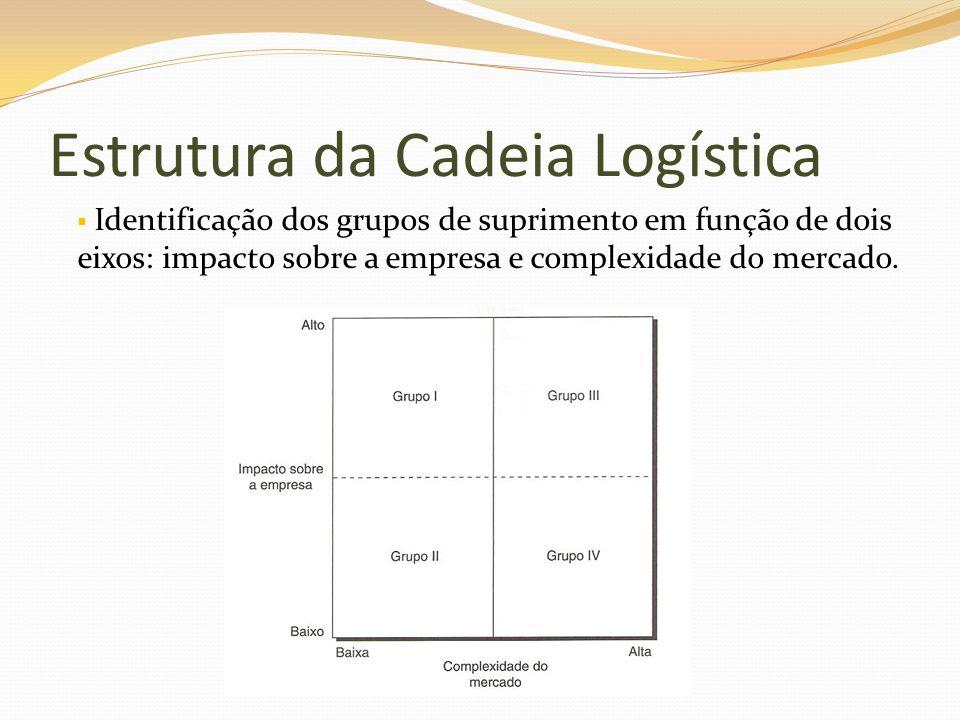Identificação dos grupos de suprimento em função de dois eixos: impacto sobre a empresa e complexidade do mercado. Estrutura da Cadeia Logística