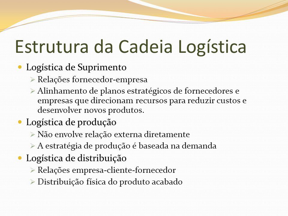 Estrutura da Cadeia Logística Logística de Suprimento Relações fornecedor-empresa Alinhamento de planos estratégicos de fornecedores e empresas que di
