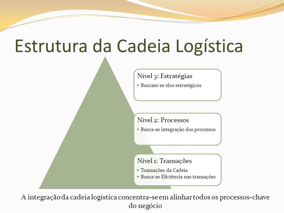 Nível 3: Estratégias Buscam-se elos estratégicos Nível 2: Processos Busca-se integração dos processos Nível 1: Transações Transações da Cadeia Busca-s