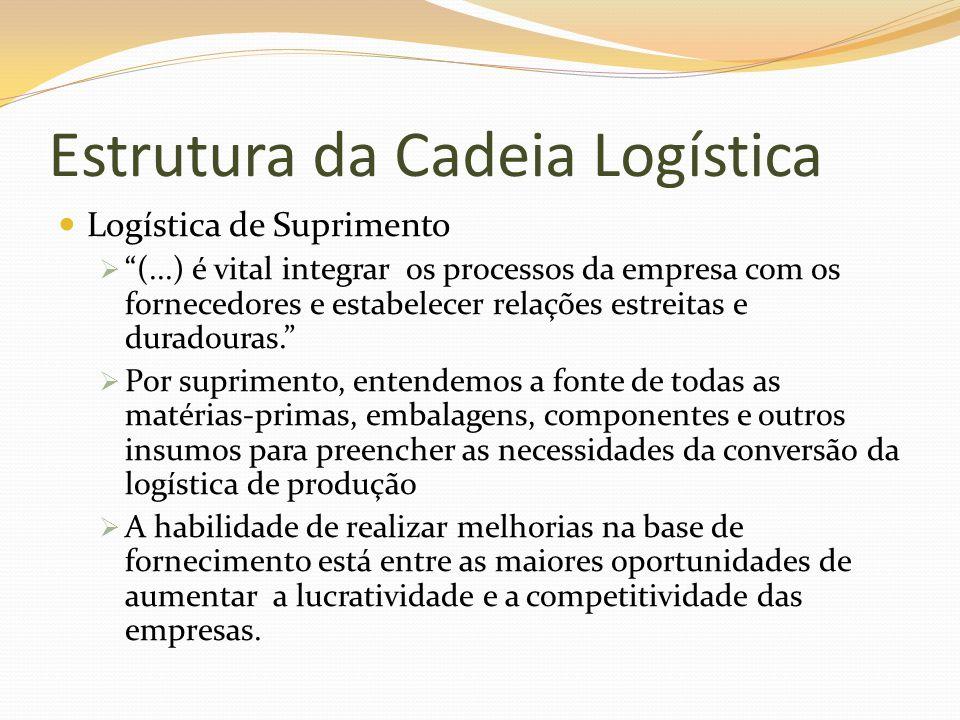 Logística de Suprimento (...) é vital integrar os processos da empresa com os fornecedores e estabelecer relações estreitas e duradouras. Por suprimen