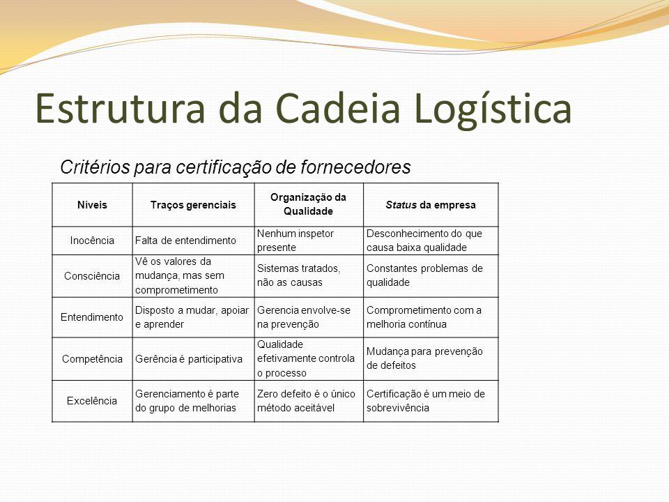 NíveisTraços gerenciais Organização da Qualidade Status da empresa InocênciaFalta de entendimento Nenhum inspetor presente Desconhecimento do que caus