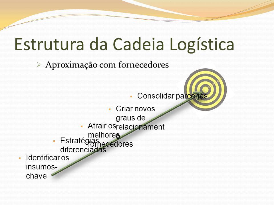 Estrutura da Cadeia Logística Aproximação com fornecedores Consolidar parcerias Criar novos graus de relacionament o Atrair os melhores fornecedores E