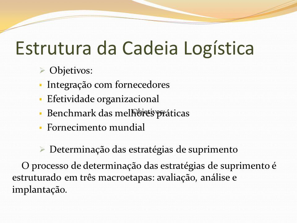 Estrutura da Cadeia Logística Objetivos: Integração com fornecedores Efetividade organizacional Benchmark das melhores práticas Fornecimento mundial O