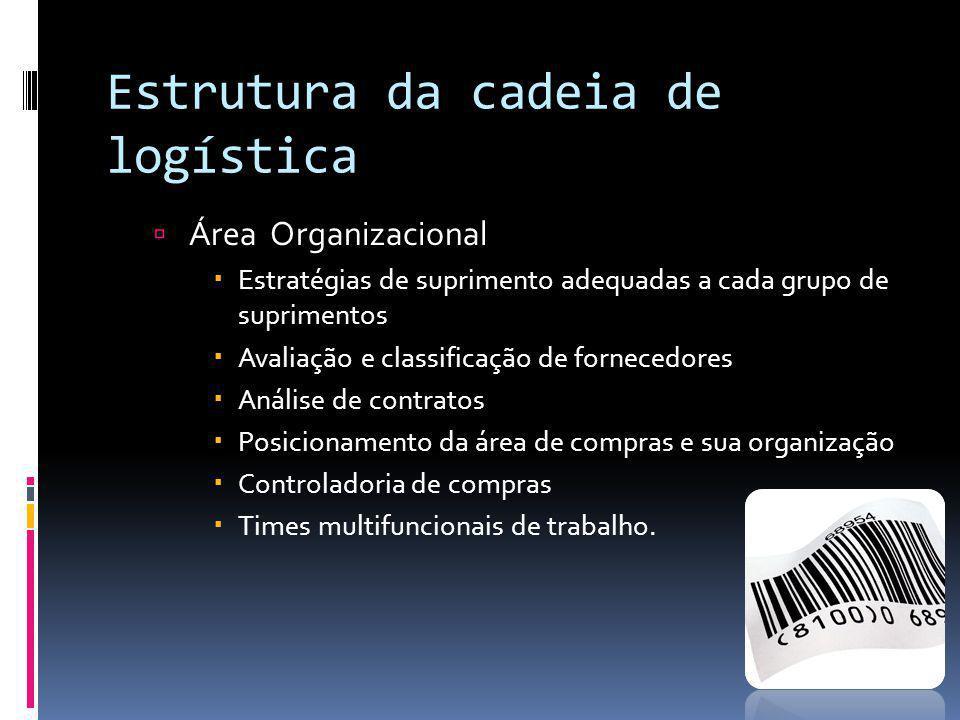 Estrutura da cadeia de logística Área Organizacional Estratégias de suprimento adequadas a cada grupo de suprimentos Avaliação e classificação de forn