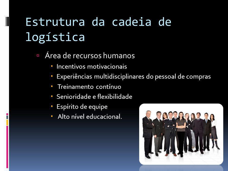 Estrutura da cadeia de logística Área de recursos humanos Incentivos motivacionais Experiências multidisciplinares do pessoal de compras Treinamento c