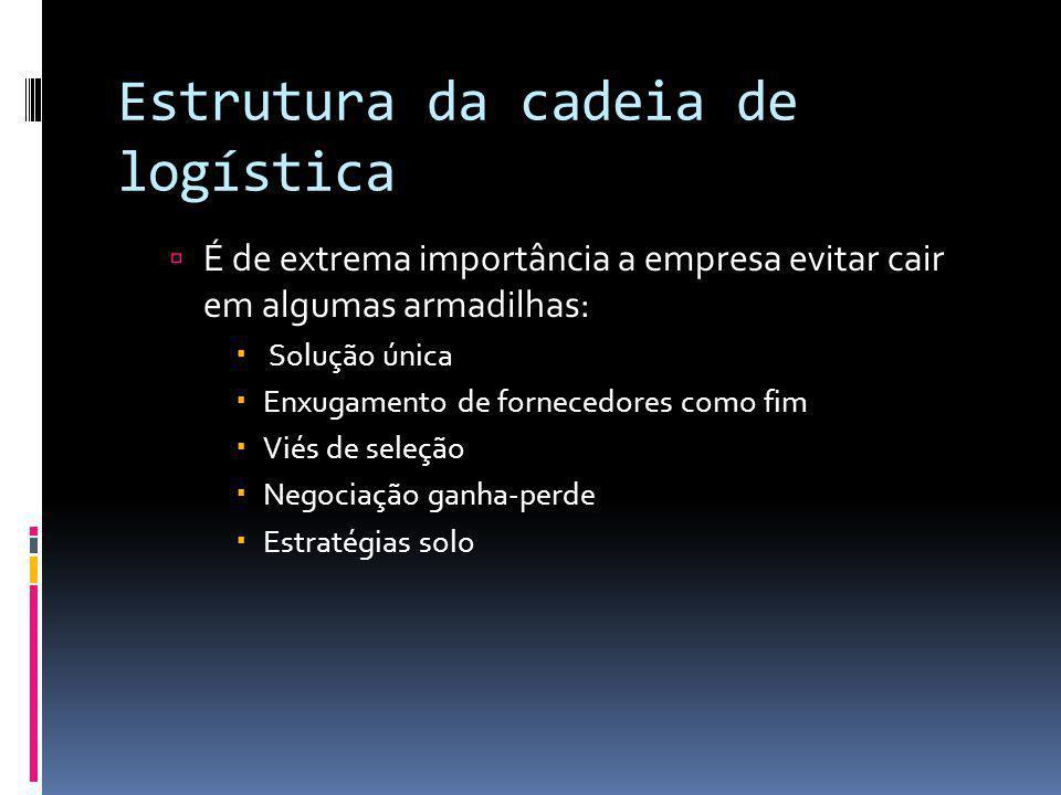Estrutura da cadeia de logística É de extrema importância a empresa evitar cair em algumas armadilhas: Solução única Enxugamento de fornecedores como
