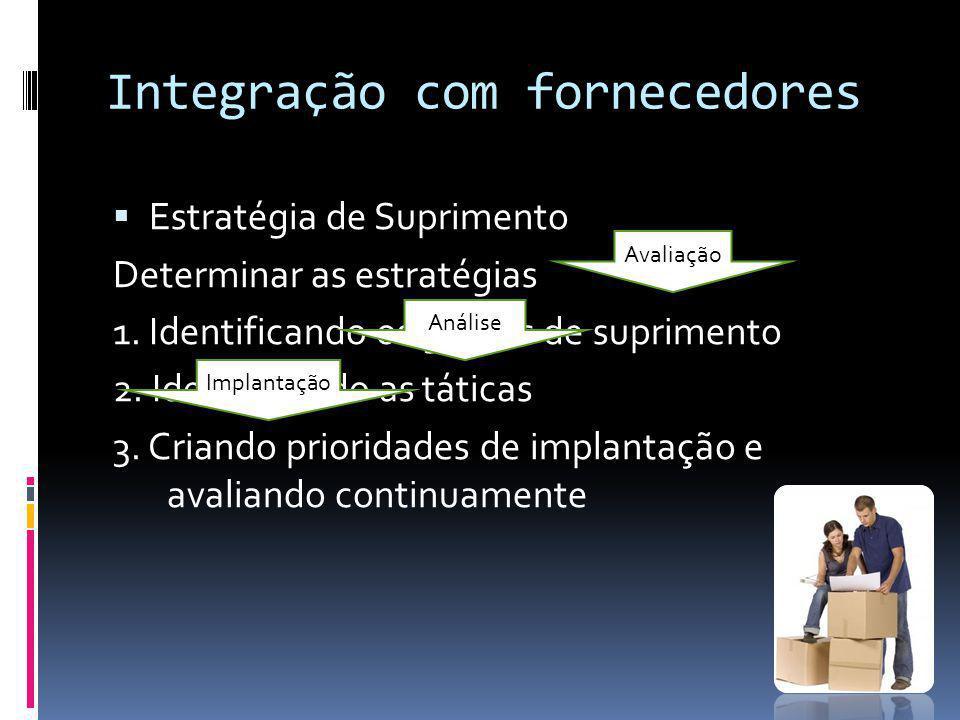 Integração com fornecedores Estratégia de Suprimento Determinar as estratégias 1. Identificando os grupos de suprimento 2. Identificando as táticas 3.