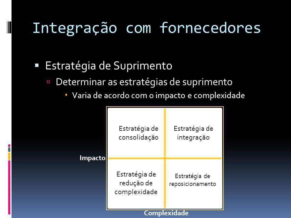 Integração com fornecedores Estratégia de Suprimento Determinar as estratégias de suprimento Varia de acordo com o impacto e complexidade Estratégia d