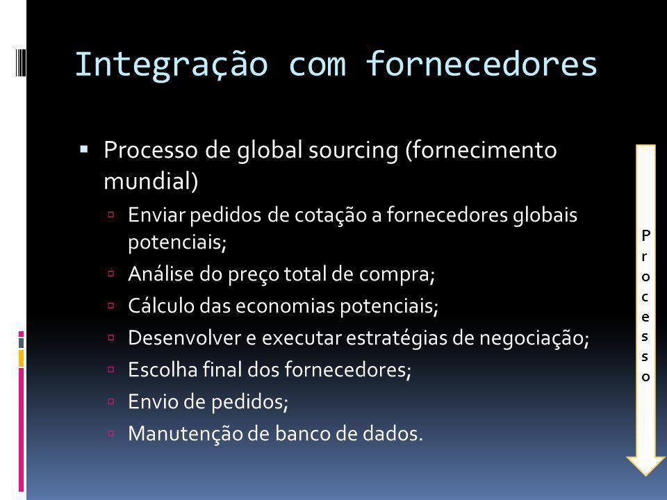 Integração com fornecedores Processo de global sourcing (fornecimento mundial) Enviar pedidos de cotação a fornecedores globais potenciais; Análise do
