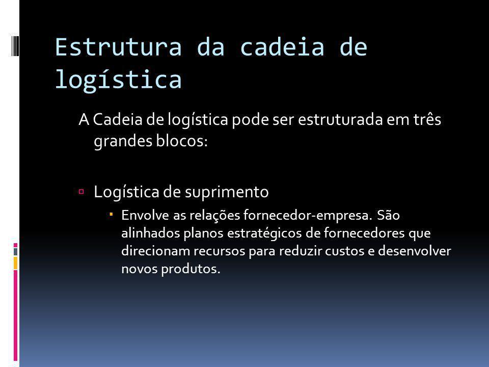 Estrutura da cadeia de logística A Cadeia de logística pode ser estruturada em três grandes blocos: Logística de suprimento Envolve as relações fornec