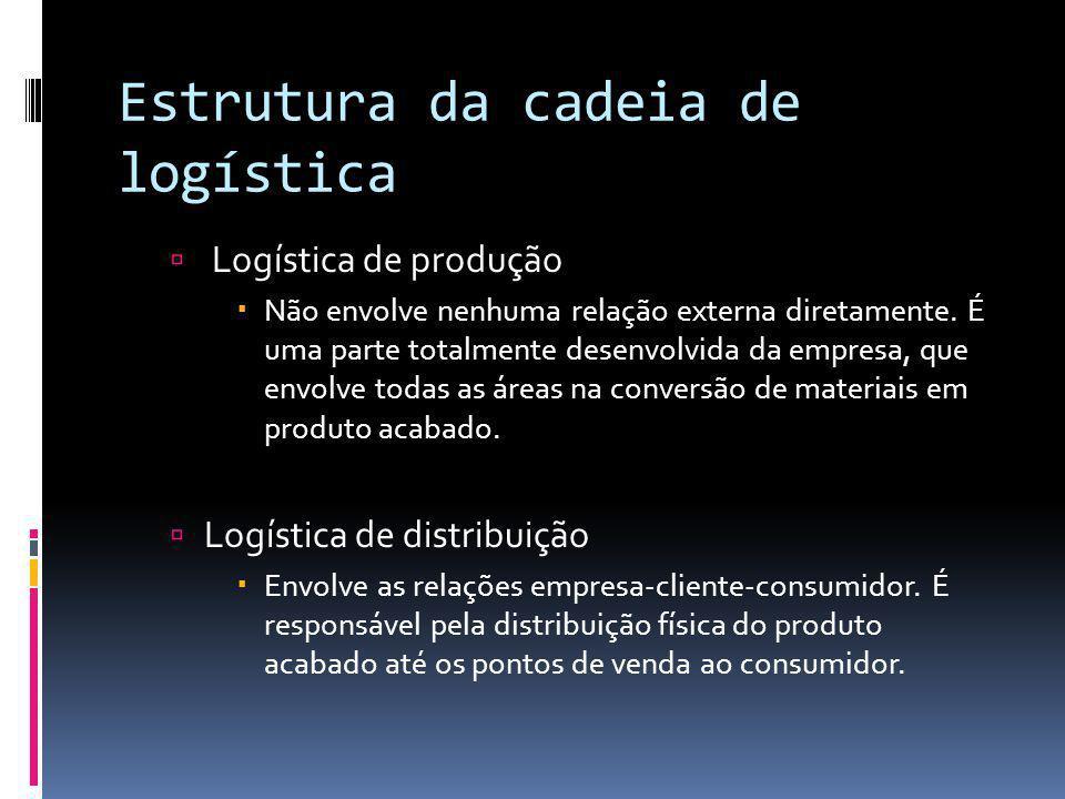 Estrutura da cadeia de logística Logística de produção Não envolve nenhuma relação externa diretamente. É uma parte totalmente desenvolvida da empresa