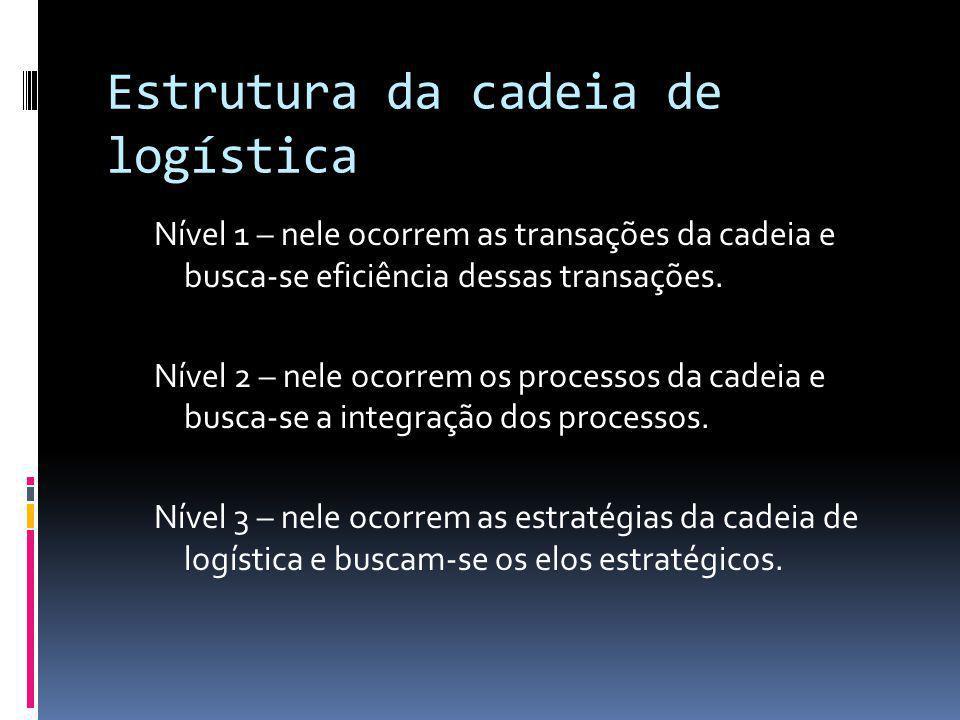 Estrutura da cadeia de logística Logística de suprimento: Para muitas organizações, existe pouco interesse nas atividades logísticas de suprimento.