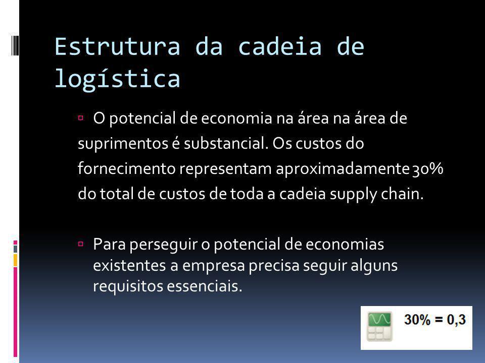 Estrutura da cadeia de logística O potencial de economia na área na área de suprimentos é substancial. Os custos do fornecimento representam aproximad