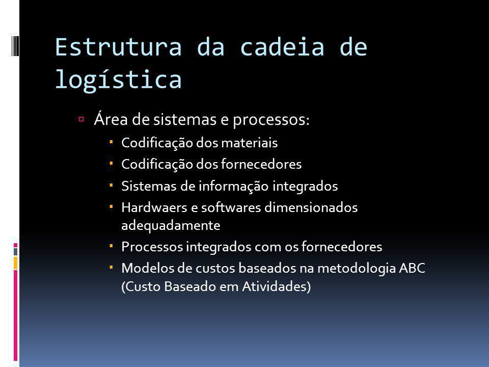 Estrutura da cadeia de logística Área de sistemas e processos: Codificação dos materiais Codificação dos fornecedores Sistemas de informação integrado