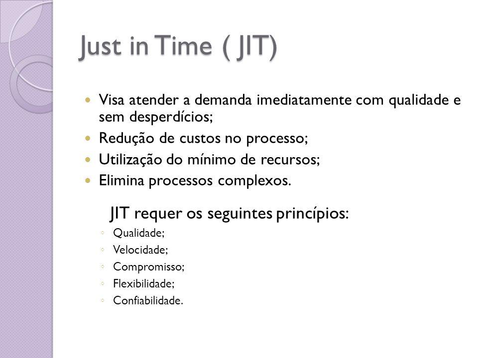 Just in Time ( JIT) Visa atender a demanda imediatamente com qualidade e sem desperdícios; Redução de custos no processo; Utilização do mínimo de recu