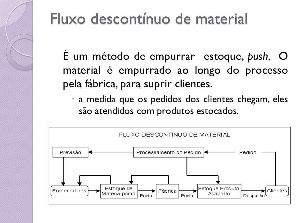 Fluxo descontínuo de material É um método de empurrar estoque, push. O material é empurrado ao longo do processo pela fábrica, para suprir clientes. a