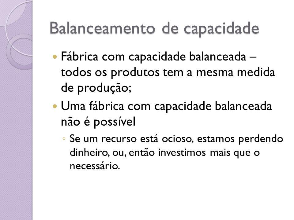 Balanceamento de capacidade Fábrica com capacidade balanceada – todos os produtos tem a mesma medida de produção; Uma fábrica com capacidade balancead