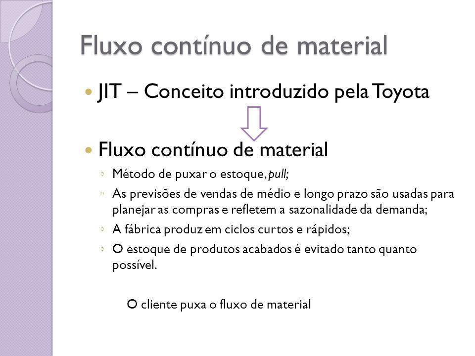 Fluxo contínuo de material JIT – Conceito introduzido pela Toyota Fluxo contínuo de material Método de puxar o estoque, pull; As previsões de vendas d