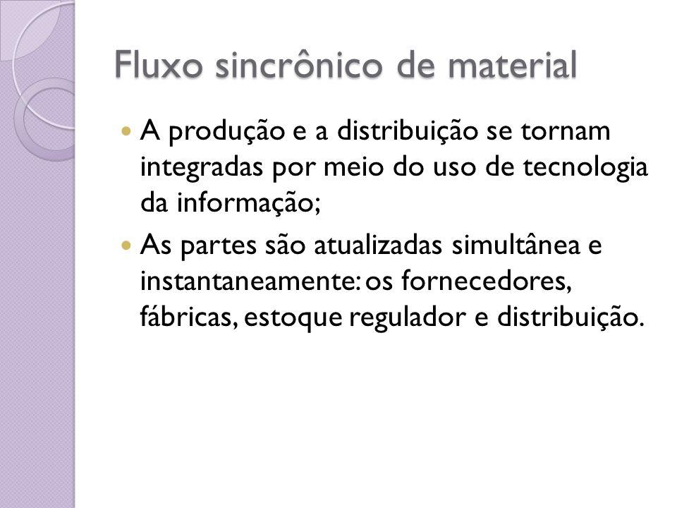 Fluxo sincrônico de material A produção e a distribuição se tornam integradas por meio do uso de tecnologia da informação; As partes são atualizadas s