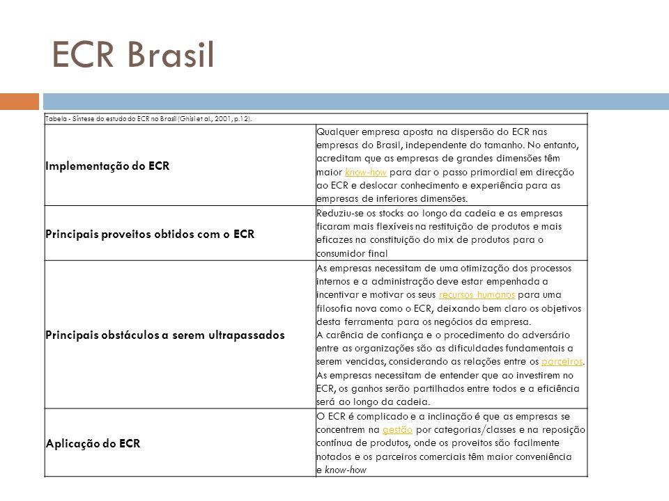 ECR Brasil Tabela - Síntese do estudo do ECR no Brasil (Ghisi et al., 2001, p.12).