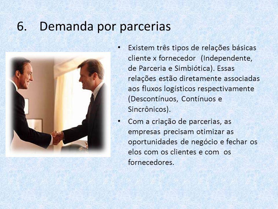 6.Demanda por parcerias Existem três tipos de relações básicas cliente x fornecedor (Independente, de Parceria e Simbiótica).