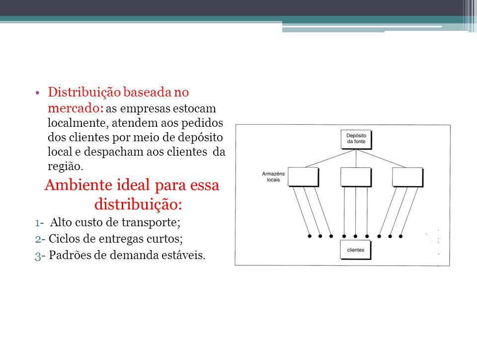 Distribuição baseada no mercado: as empresas estocam localmente, atendem aos pedidos dos clientes por meio de depósito local e despacham aos clientes