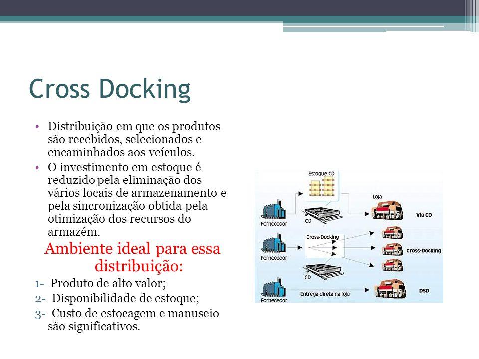 Cross Docking Distribuição em que os produtos são recebidos, selecionados e encaminhados aos veículos. O investimento em estoque é reduzido pela elimi