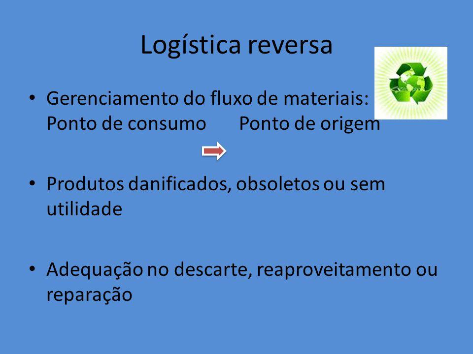 Logística reversa Gerenciamento do fluxo de materiais: Ponto de consumo Ponto de origem Produtos danificados, obsoletos ou sem utilidade Adequação no descarte, reaproveitamento ou reparação