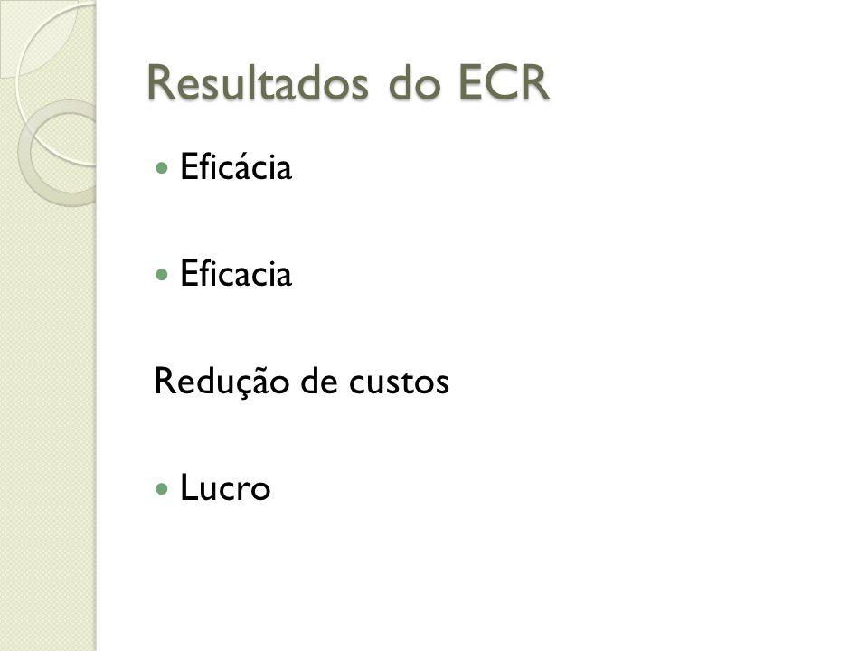 Resultados do ECR Eficácia Eficacia Redução de custos Lucro