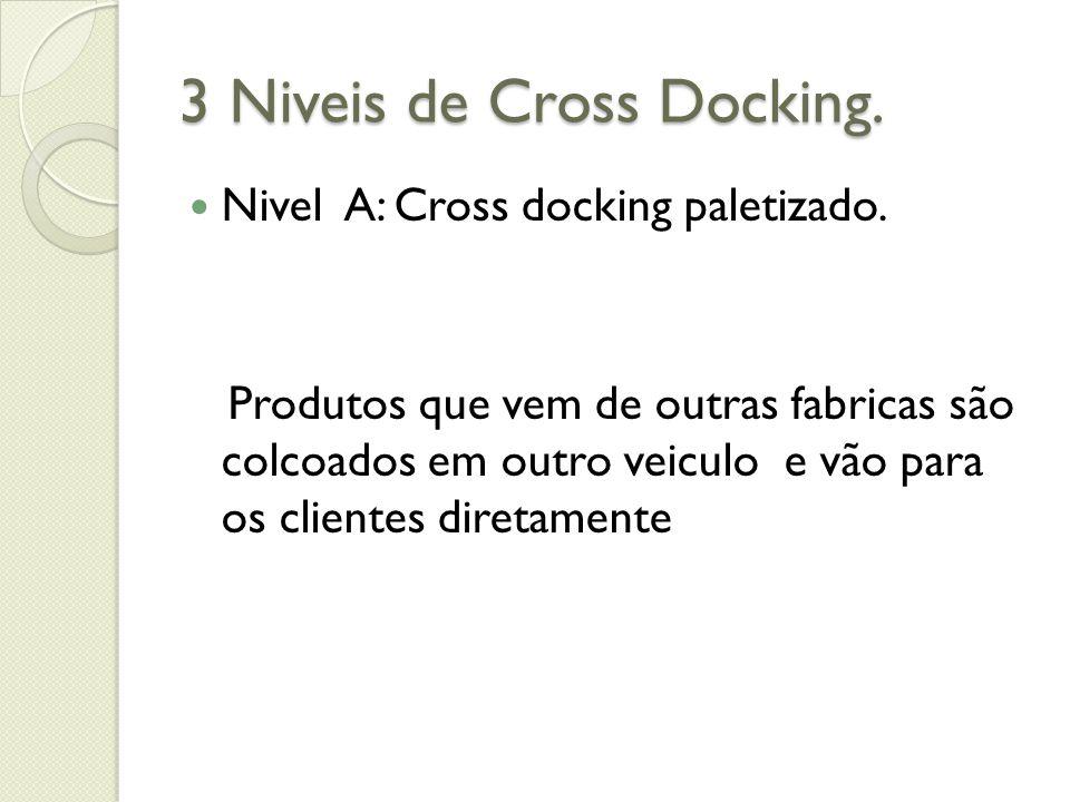 3 Niveis de Cross Docking. Nivel A: Cross docking paletizado. Produtos que vem de outras fabricas são colcoados em outro veiculo e vão para os cliente