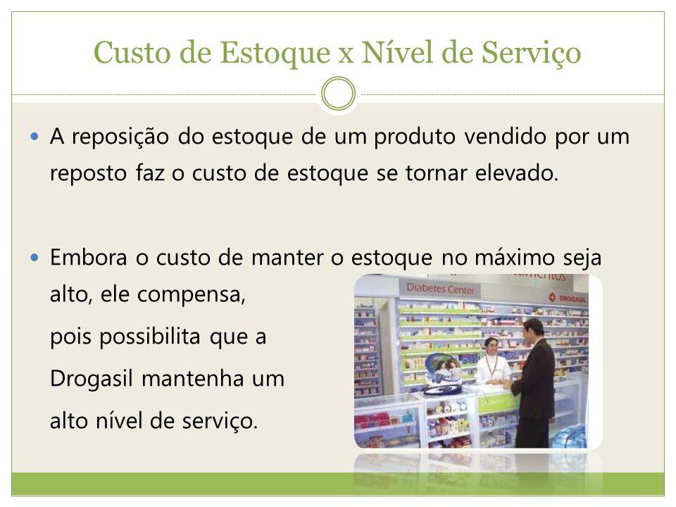 Custo de Estoque x Nível de Serviço A reposição do estoque de um produto vendido por um reposto faz o custo de estoque se tornar elevado.