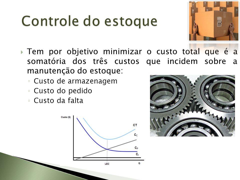 Controle do estoque Tem por objetivo minimizar o custo total que é a somatória dos três custos que incidem sobre a manutenção do estoque: Custo de arm