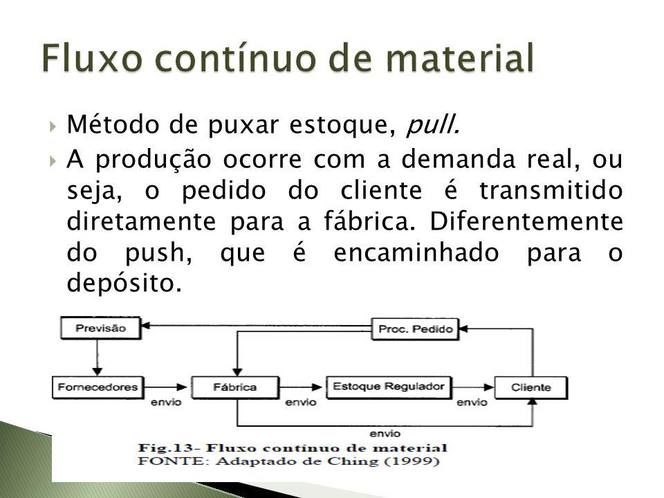 Método de puxar estoque, pull. A produção ocorre com a demanda real, ou seja, o pedido do cliente é transmitido diretamente para a fábrica. Diferentem