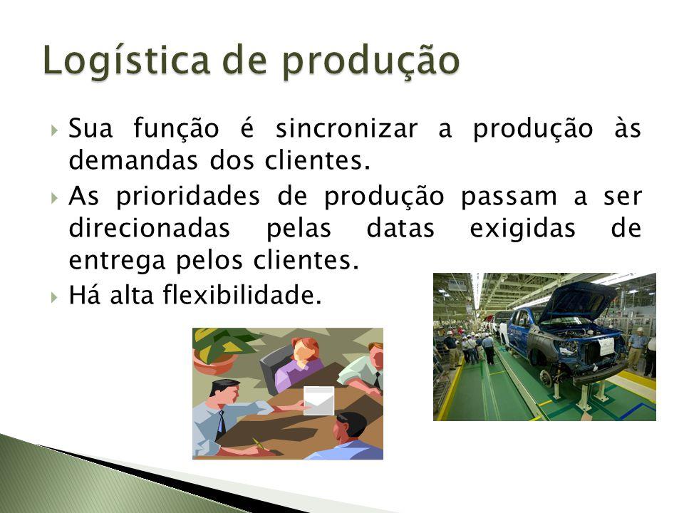 Sua função é sincronizar a produção às demandas dos clientes. As prioridades de produção passam a ser direcionadas pelas datas exigidas de entrega pel