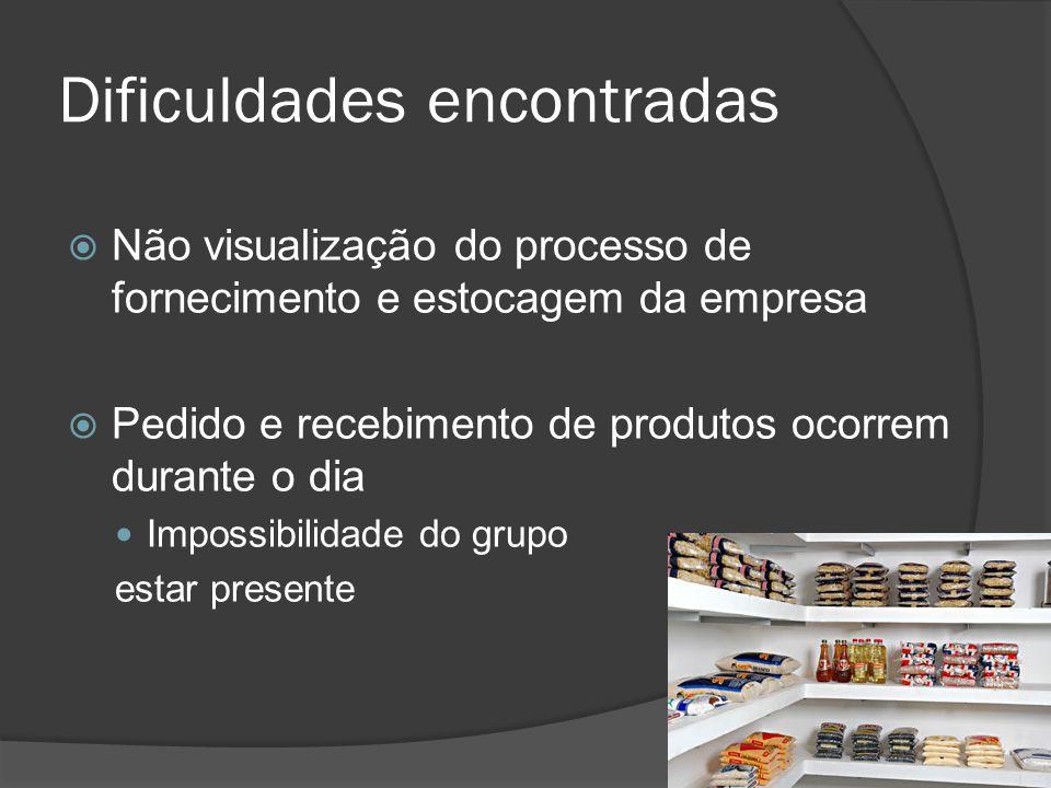 Dificuldades encontradas Não visualização do processo de fornecimento e estocagem da empresa Pedido e recebimento de produtos ocorrem durante o dia Impossibilidade do grupo estar presente