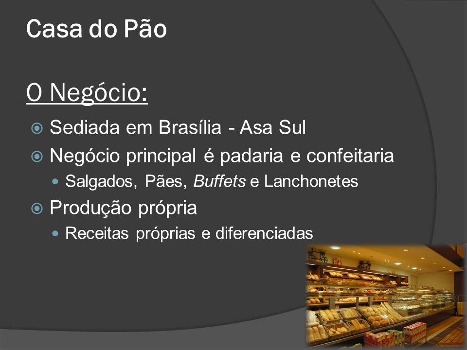 Casa do Pão O Negócio: Sediada em Brasília - Asa Sul Negócio principal é padaria e confeitaria Salgados, Pães, Buffets e Lanchonetes Produção própria Receitas próprias e diferenciadas