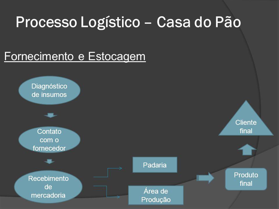 Processo Logístico – Casa do Pão Fornecimento e Estocagem Diagnóstico de insumos Contato com o fornecedor Recebimento de mercadoria Padaria Área de Pr