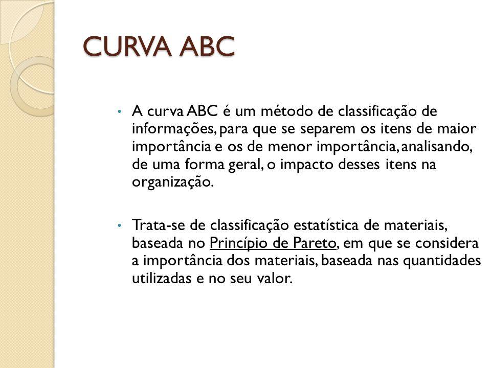 CURVA ABC A curva ABC é um método de classificação de informações, para que se separem os itens de maior importância e os de menor importância, analisando, de uma forma geral, o impacto desses itens na organização.